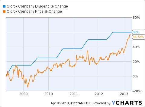 CLX Dividend Chart