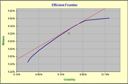 Beginner's Portfolio: Using Optimization And Momentum Tools