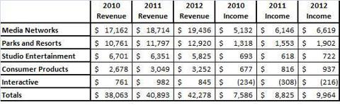 Segment Comparison of Year over Year Revenue and Net Income