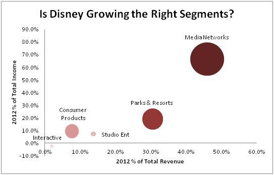 has disney diversified too far Without moving too far away from a core identity, the company has had its finan- cial ups and downs and gone through a process of sanitization as it has progressed through time by being socially positioned against other types of discourses that.