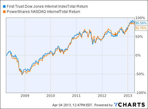 FDN Total Return Price Chart