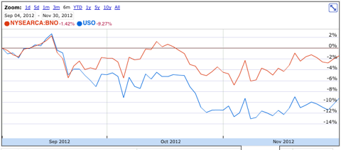 USO and BNO, 9/2012 - 12/2012, screen shot from Google Finance.