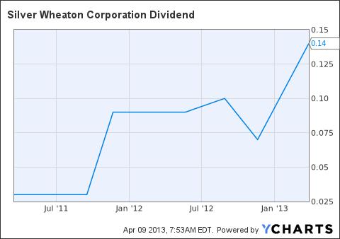 SLW Dividend Chart