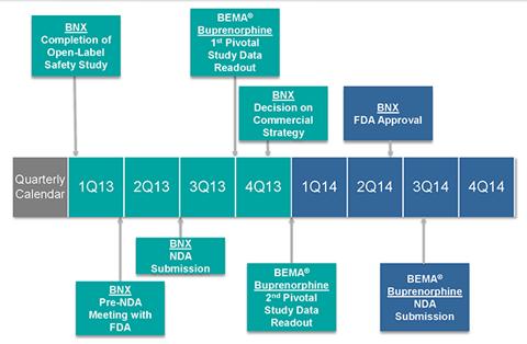 BDSI: Projected Milestones