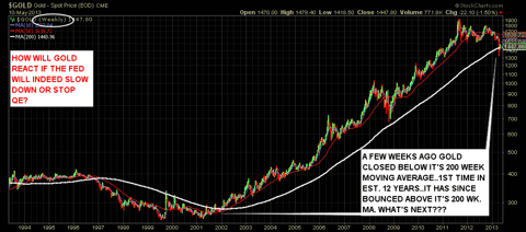 Weekly Gold Chart with emphasis on it