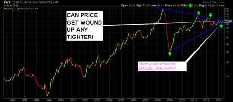 Monthly Oil chart with price trading in a very tight range