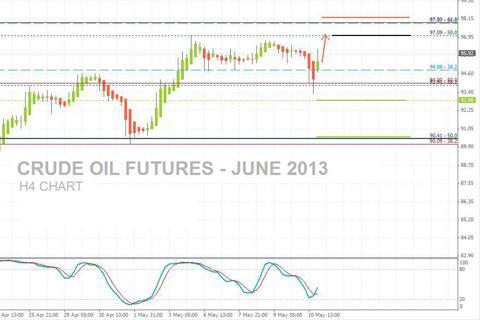 Crude Oil Futures, June13 - H4 Charts