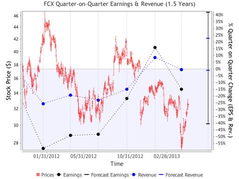 Quarte-on-quarter plot of EPS and Revenue growth from qoqcharts.com