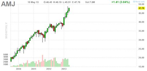 JP Morgan Alerian MLP Index ETN