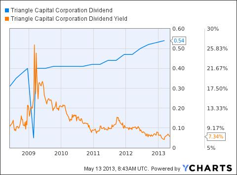 TCAP Dividend Chart