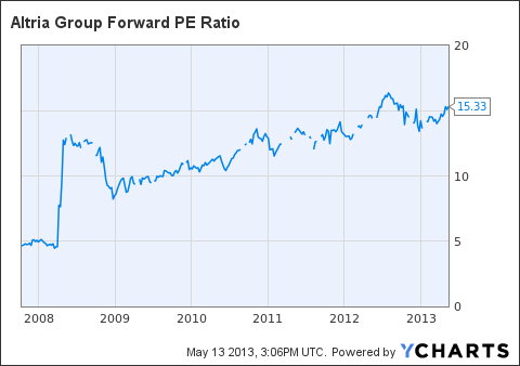 MO Forward PE Ratio Chart