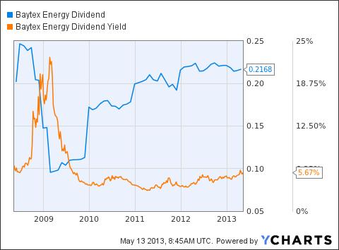 BTE Dividend Chart