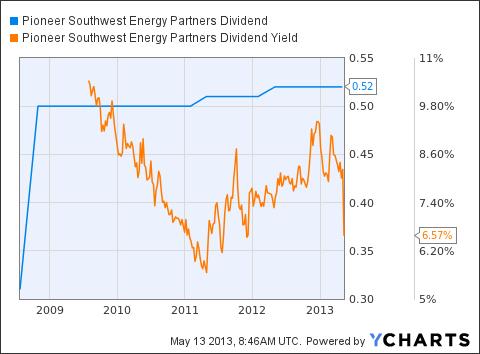 PSE Dividend Chart