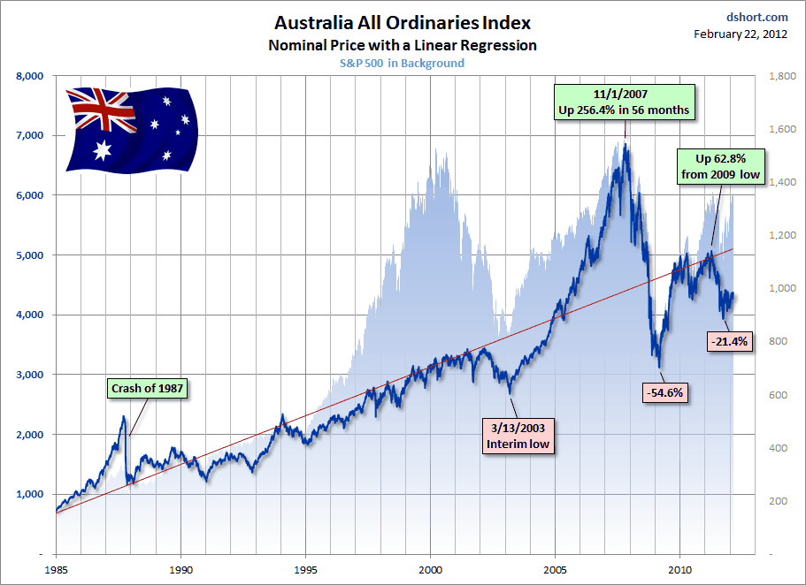 Charting Down Under: The Australia All Ordinaries Index ...