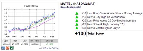 Mattel Technical Analysis