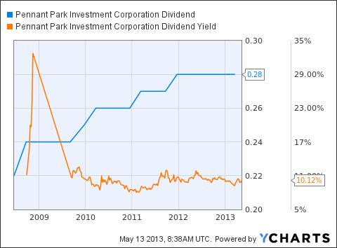 PNNT Dividend Chart