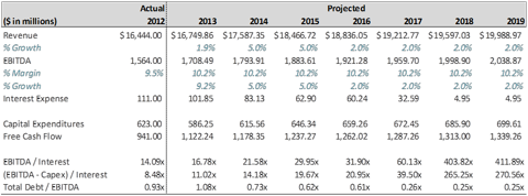 TRW Financial Projections