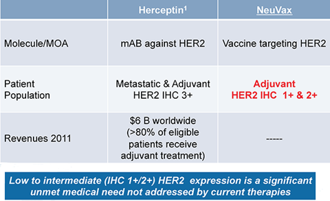 NeuVax v. Herceptin Target Therapy for HER2+ Breast Cancers