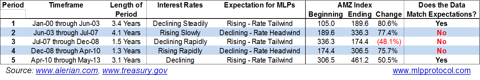 MLPs and Rates Table