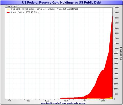 Gold v Public Debt