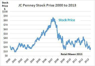 Jcp Stock Quote Cool What To Look For When Investing In J.cpenney  J.cpenney
