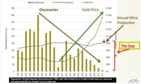 Gold Discoveries