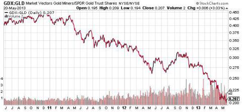 Gold Miners Vs Gold