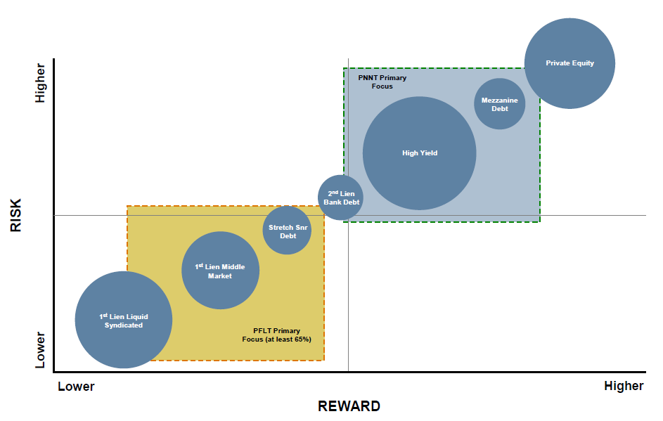 Bdc Risk Profiles Part 1 Seeking Alpha