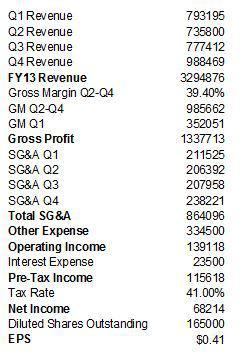 SKS FY13 earnings estimate