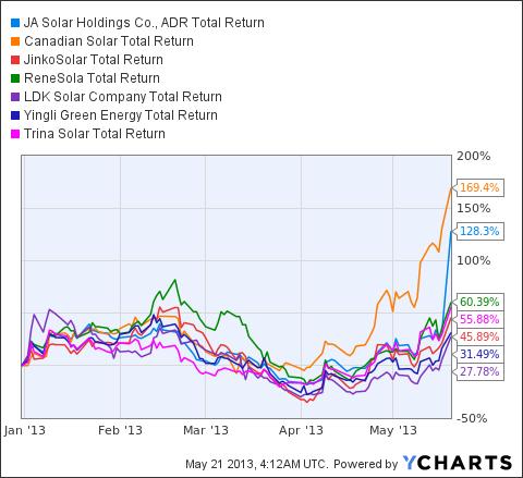 JASO Total Return Price Chart