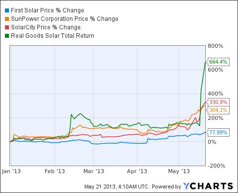 FSLR Chart