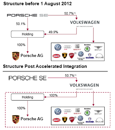 What Brands Does Volkswagen Own >> Value Investors Should Not Overlook Volkswagen Volkswagen Ag Adr