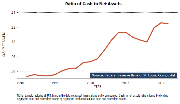 The Corporate Cash Hoarding Syndrome | Seeking Alpha