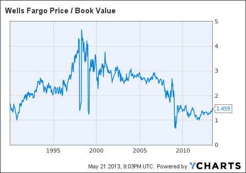 WFC Price / Book Value Chart