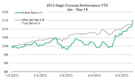 Magic Formula Stocks Year To Date And The Top 5 | Seeking Alpha