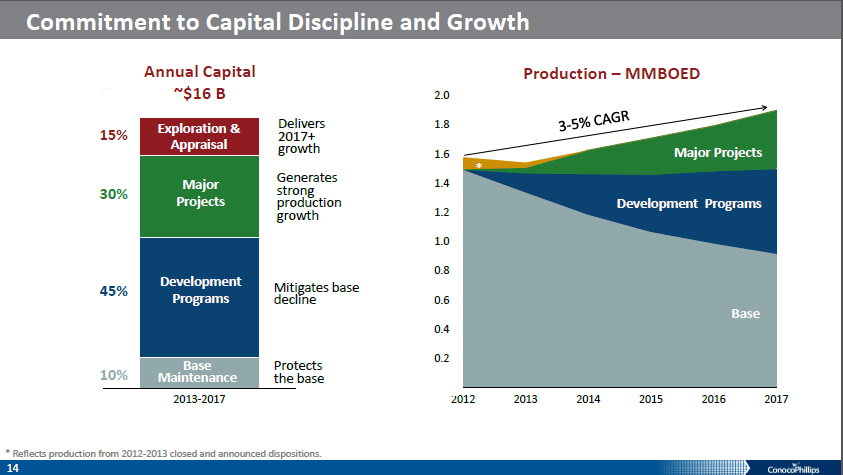 Conocophillips A Dividend And Total Return Stalwart