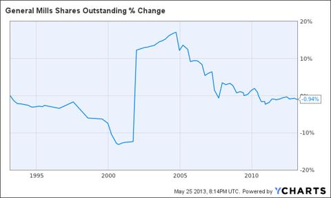 GIS Shares Outstanding Chart