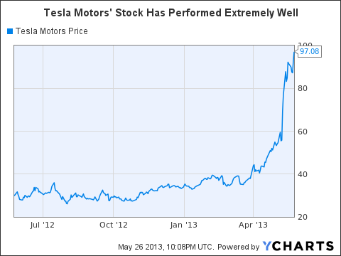 Tesla Stock Quote Extraordinary Tesla Motors Overvalued And A Strong Short Candidate  Tesla .