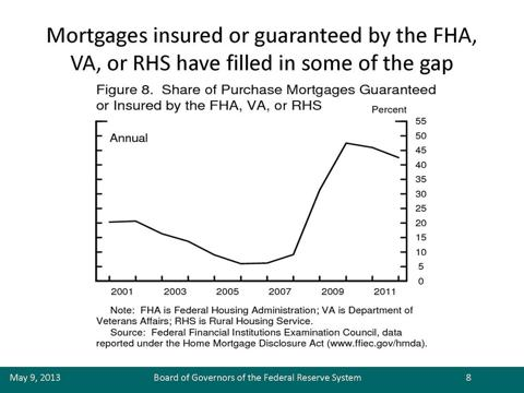 Share of Purchase mortgages Guaranteed or Insured by the Federal Housing Administration (FHA), Department of Veteran Affaird (NASDAQ:<a href='https://seekingalpha.com/symbol/VA' title='Virgin America'>VA</a>), or the Rural Housing Service (NYSEARCA:<a href='https://seekingalpha.com/symbol/RHS' title='Guggenheim S&P Equal Weight Consumer Staples ETF'>RHS</a>)