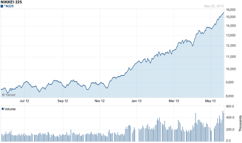 Nikkei 225: almost doubled the last 12 months