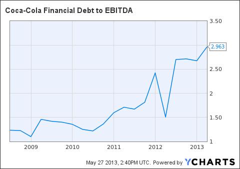 KO Financial Debt to EBITDA Chart