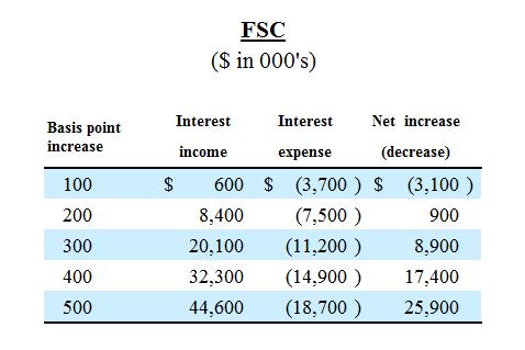 Bdc Risk Profiles Part 6 Interest Rate Sensitivity