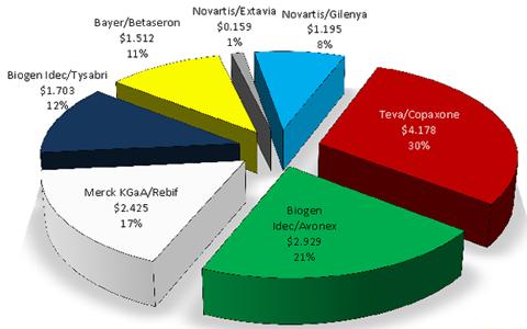 MS Market Opportunity: $14.1 Billion Current Estimated Worldwide Sales