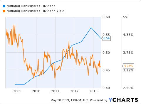 NKSH Dividend Chart