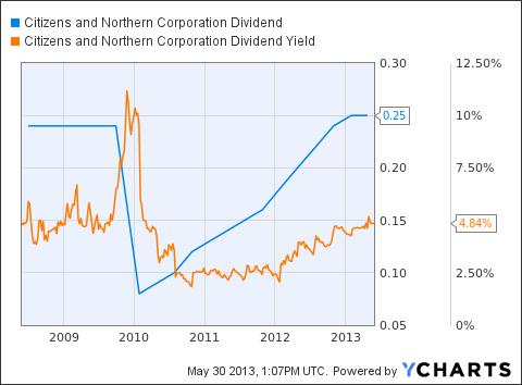 CZNC Dividend Chart