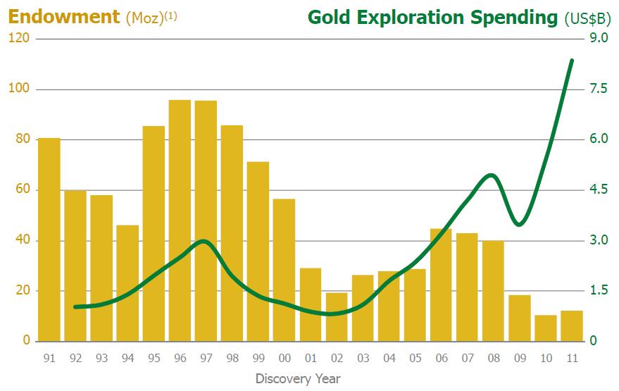 Chart 5 Gold Exploration Spending