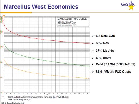 Gastar West Virginia Well Economics