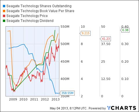 STX Shares Outstanding Chart