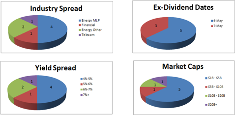 Paul Zimbardo Equity Research Stocks
