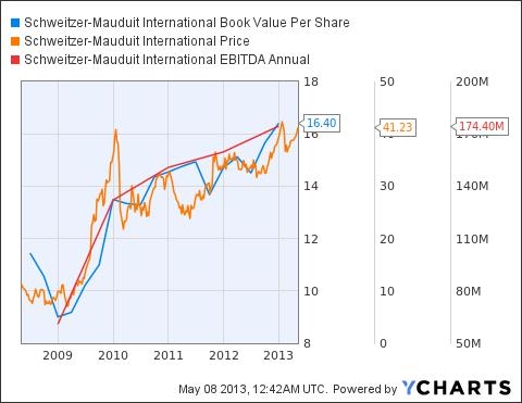 SWM Book Value Per Share Chart